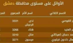 طالبتان فلسطينيتان في المراكز الأولى على مستوى سوريا بنتائج الثانوية العامة